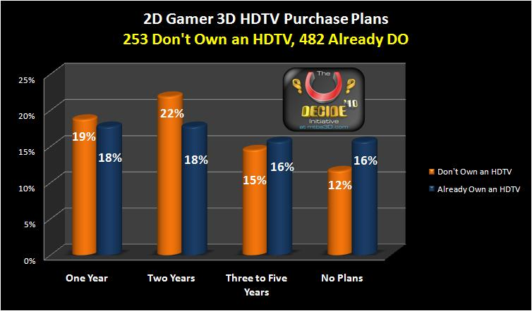3D HDTV Purchase Plans by 2D Gamers