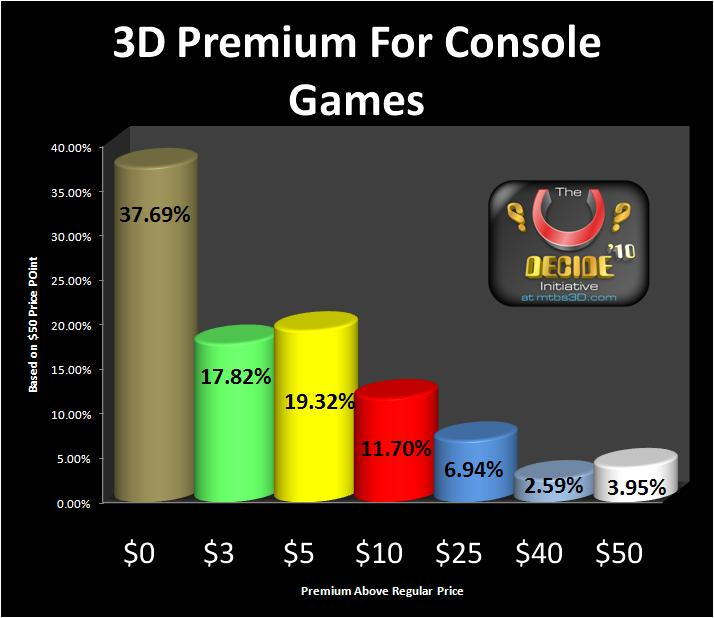 3D Premium for 3D Console Games (2D Gamer Sample)