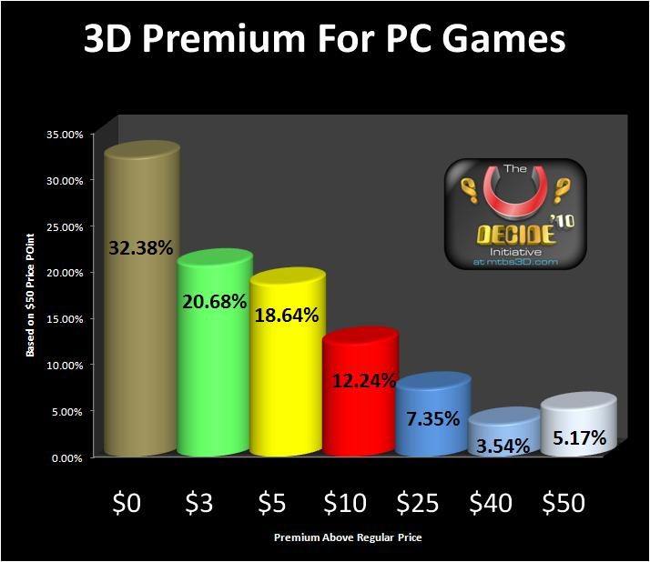 3D Premiums For PC Games
