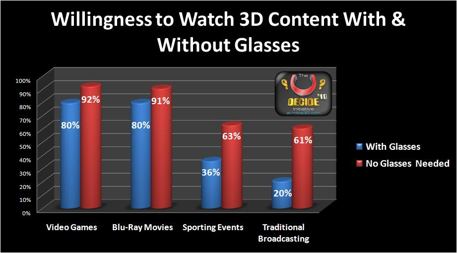 2D Gamer Willingness to Wear 3D Glasses According to Content Type