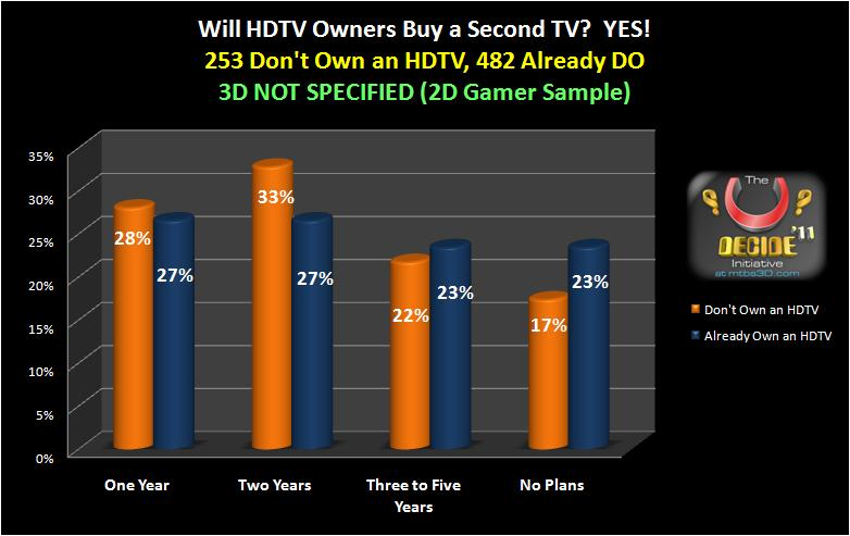 When Will Gamers Buy a Second HDTV?