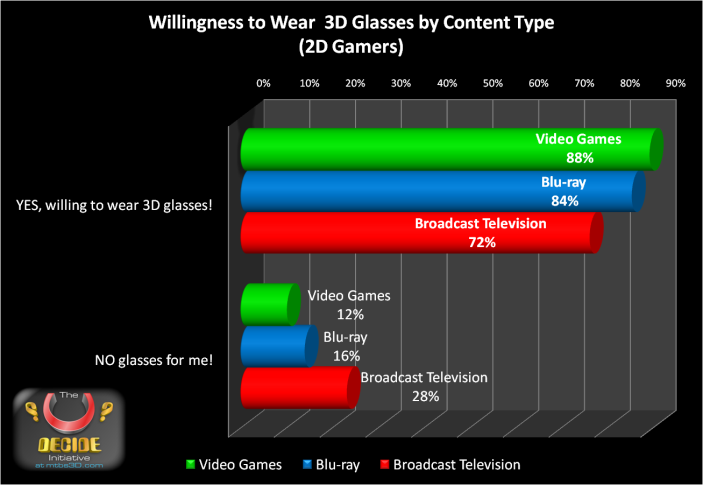 Willingness to Wear 3D Glasses