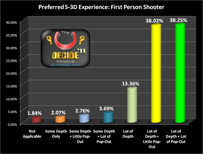 U-Decide 2011: 434 Stereoscopic 3D Gamer Respondents
