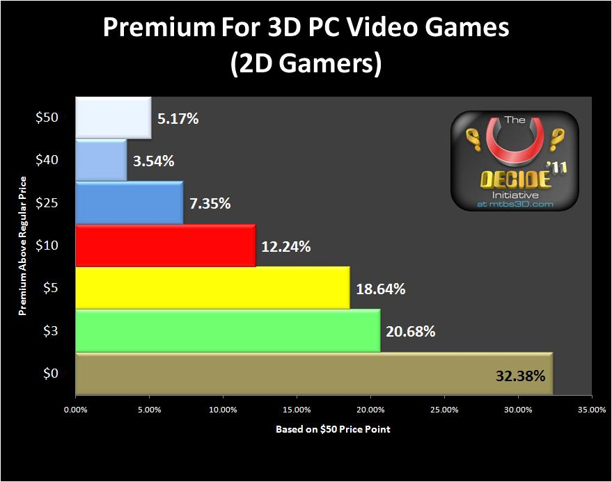 3D Premium for 3D PC Games (2D Gamer Sample)