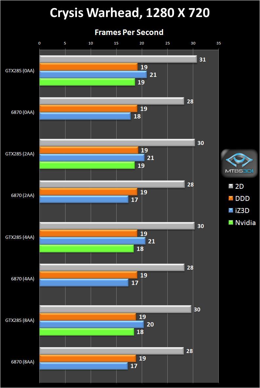Crysis Warhead, 1280X720, FPS
