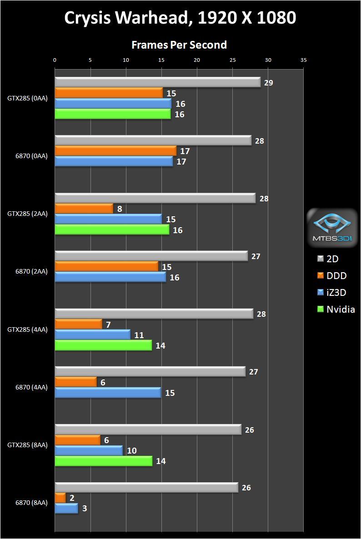 Crysis Warhead, 1920X1080, FPS