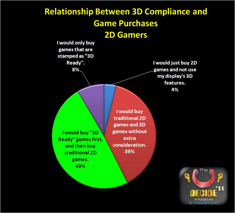 2D Gamer Purchase Plans For 3D Games