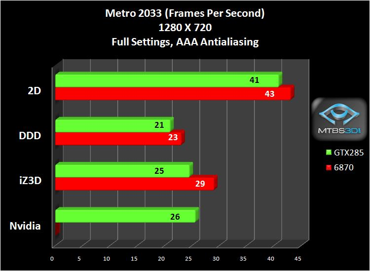 Metro2033, 1280X720, FPS