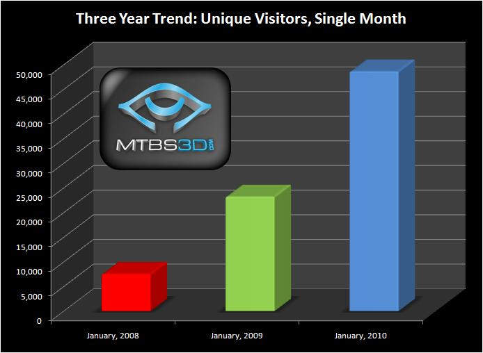 MTBS' Unique Visitors (single month)